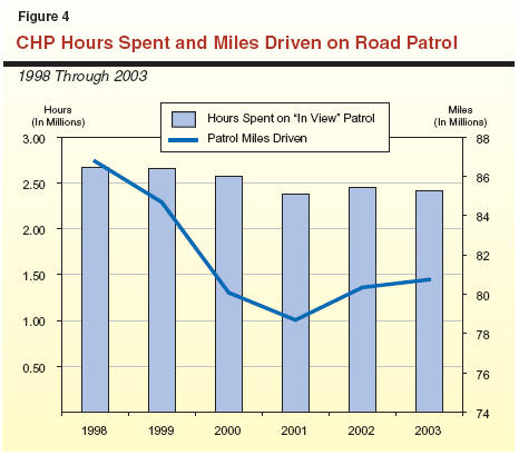California Highway Patrol: Enhancing Road Patrol Service