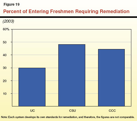 remedial coursework community colleges Community colleges cash student checks for remedial courses, regardless of whether those students finish the class and that's not a certainty of community college students taking one remedial course, 74 percent complete the class.