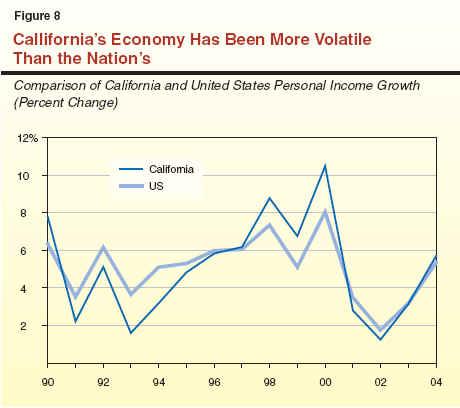 California tax on stock options