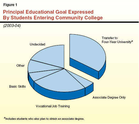 How long does it take to transfer from community college?