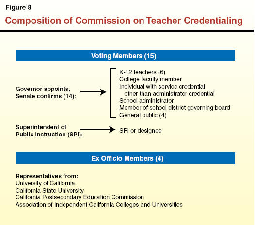 modernizing the functions of the commission on teacher credentialing