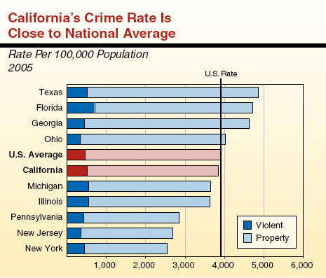 high crime rate essay example Essay examples search essay examples an analysis of the high crime rate in the united states and the federal crime control policies pages 1.