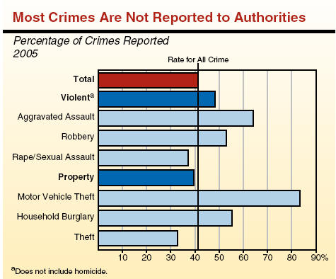 What Happens to Adult Offenders?