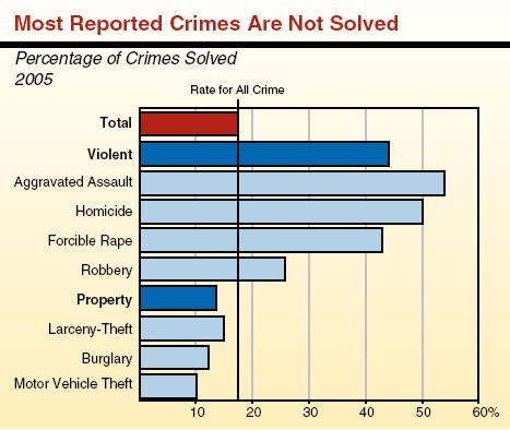 An argument against the californias three strikes criminal law