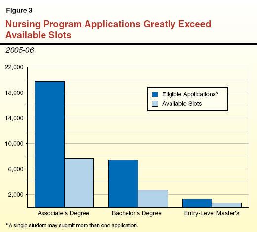 Improving State Nursing Programs to Ensure an Adequate Health Workforce