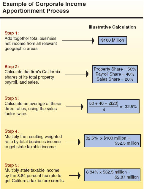 fillable california paycheck calculator edit online print