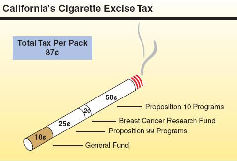 Californias Tax System A Primer