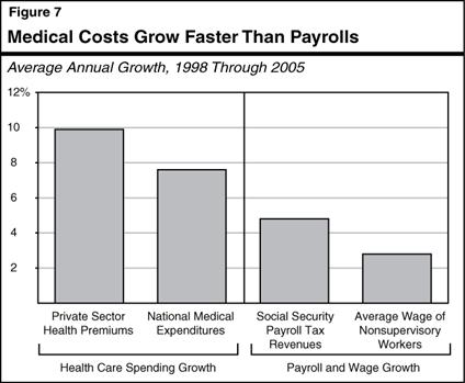 Mismatch Likely Between Growth in Costs and Revenues.