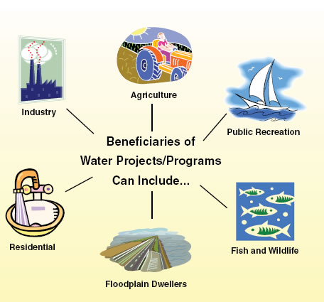 Beneficiaries of water projects or programs can include .