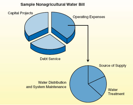 Energy Costs a Major Driver In State Water Project Cost Increases