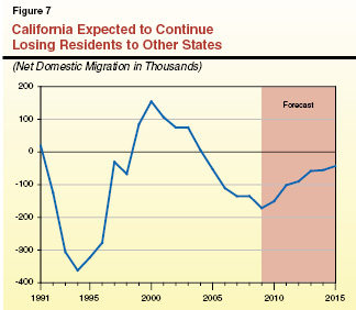 californiay#39;s state population
