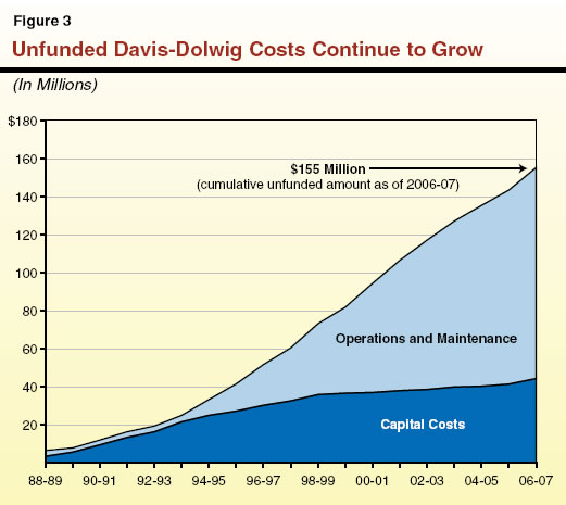 Unfunded Davis-Dolwig Costs Continue to Grow