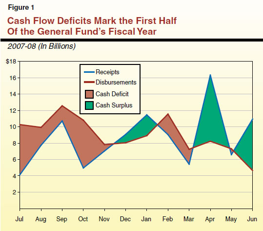 Cash Flow Deficits Mark the First Half of the General Fund's Fiscal Year