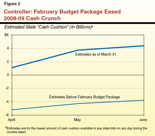 Controller: February Budget Package Eased 2008-09 Cash Crunch