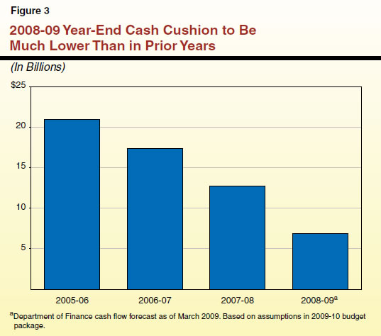 2008-09 Year-End Cash Cushion to Be Much Lower Than in Prior Years