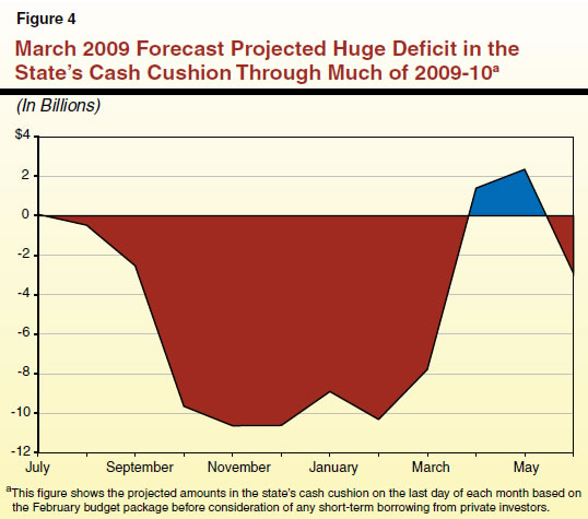 March 2009 Forecast Projected Huge Deficit in the State's Cash Cushion Through Much of 2009-10