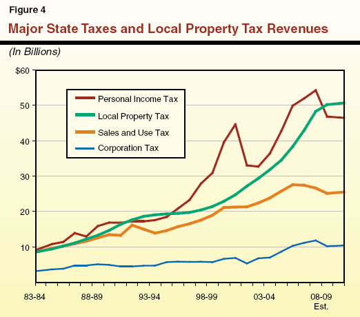 Major State Taxes and Local Property Tax Revenues