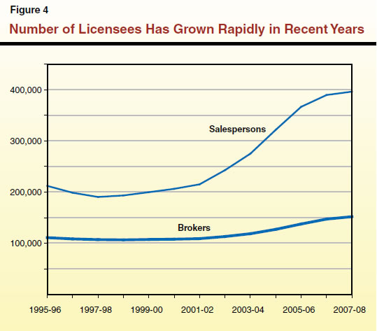 Number of Licensees Has Grown Rapidly in Recent Years