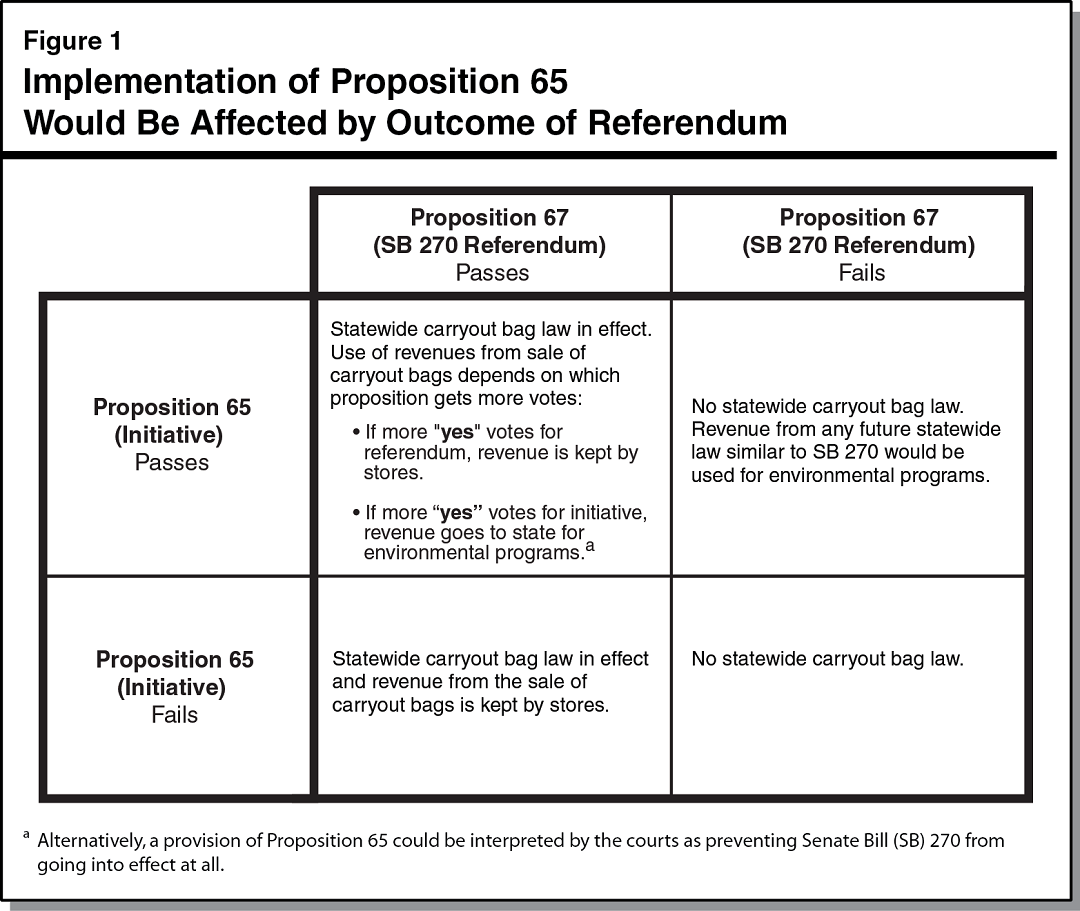 Implementation of Proposition 65 Would Be Affected by Outcome of Referendum