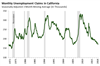 Thumbnail for Unemployment Claims Update: November 2018