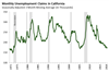 Thumbnail for Unemployment Claims Update: December 2018
