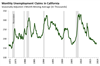 Thumbnail for Unemployment Claims Update: January 2019