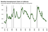 Thumbnail for Unemployment Claims Update: February 2019