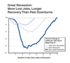 Thumbnail for Great Recession: More Job Loss...Longer Time to Recover