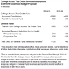 Thumbnail for New College Access Tax Credit Affects Budget Revenue Projections