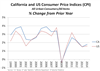 Thumbnail for 2014 CA Price Inflation Above U.S., But Still Low