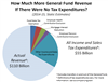 Thumbnail for California State Tax Expenditures Total Around $55 Billion