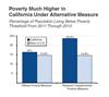 Thumbnail for Poverty Higher in California Than in Rest of U.S.