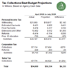 Thumbnail for State Tax Collections Update: April 2020 to July 2020