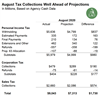 Thumbnail for August 2020 State Tax Collections