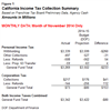Thumbnail for Income Taxes $1.6 Billion Over Budget Projections Through Nov. 30