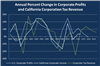 Thumbnail for Corporate Profits Decline in 2014