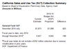 Thumbnail for 2014-15 Sales Taxes $188 Million Below Projections As of Nov. 30