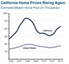 Thumbnail for California Home Prices Rising Again