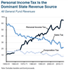 Thumbnail for Personal Income Tax Is State's Dominant General Fund Revenue
