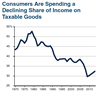 Thumbnail for Share of Consumer Income Spent on Taxable Goods Has Declined