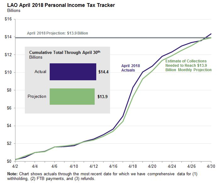 April 2018: Personal Income Tax Tracker [EconTax Blog]