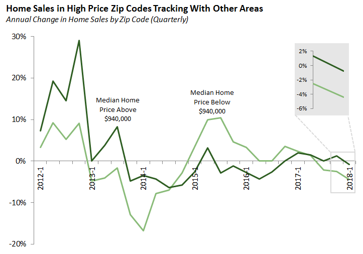 Home Sales in High Price Zip Codes Tracking With Other Areas