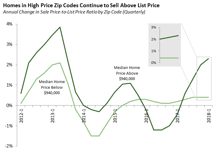 Homes in High Price Zip Codes Continue to Sell Above List Price