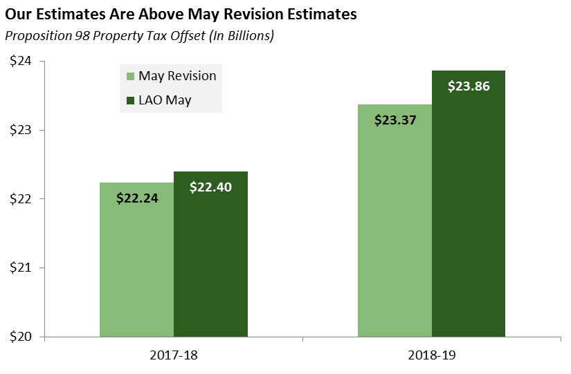 Our Estimates Are Above May Revision Estimates