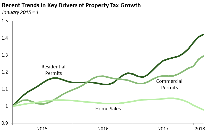 Recent Trends in Key Drivers of Property Tax Growth
