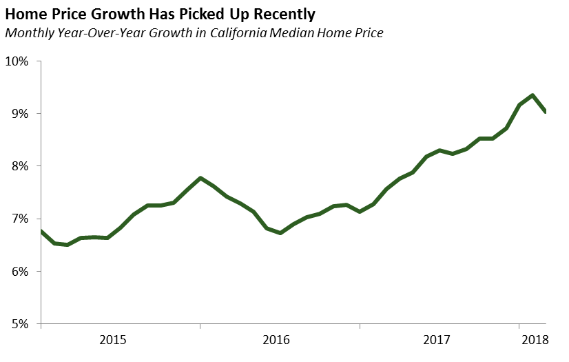 Home Price Growth Has Picked Up Recently