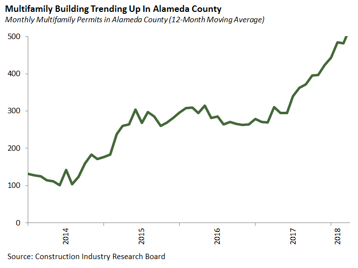 Multifamily Building Trending Up in Alameda County