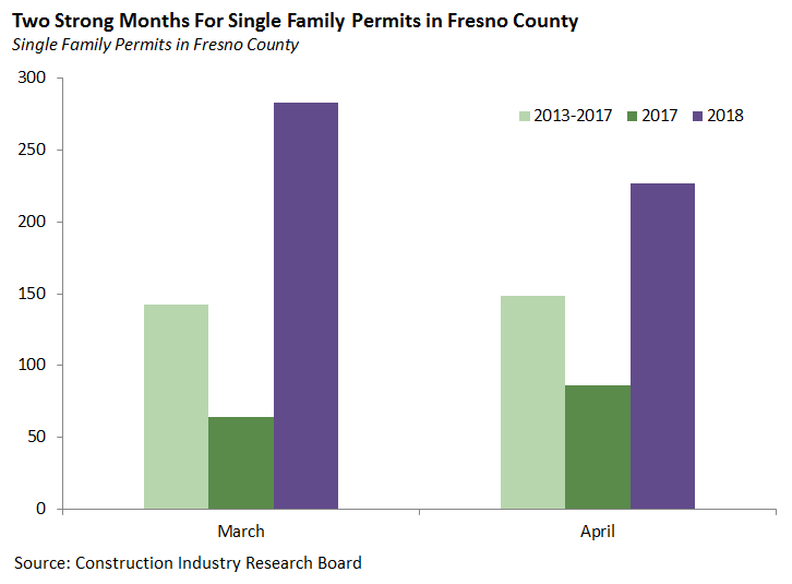 Two Strong Months for Single Family Permits in Fresno County