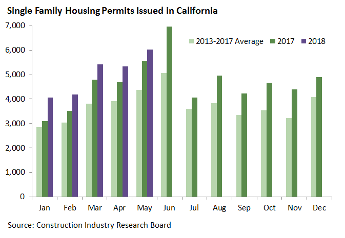 Single Family Permits Issued in California