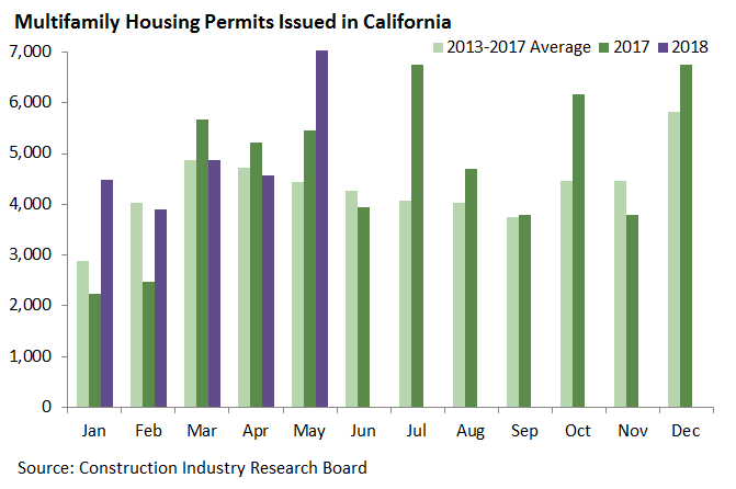 Multifamily Housing Permits Issued in California